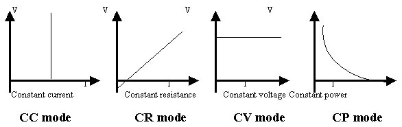 Electronic Design & Research   Electronic Load